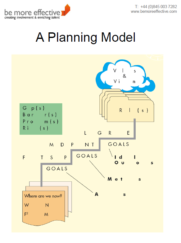 A Planning Model