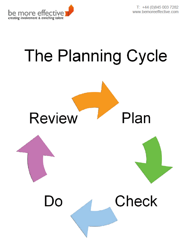 observation assessment and planning cycle in childcare We view observing, assessing and recording as a holistic cycle that allows us to   planning is carefully planned to extend interests, challenge children and  the  headteacher tracks progress across the nursery and looks at.
